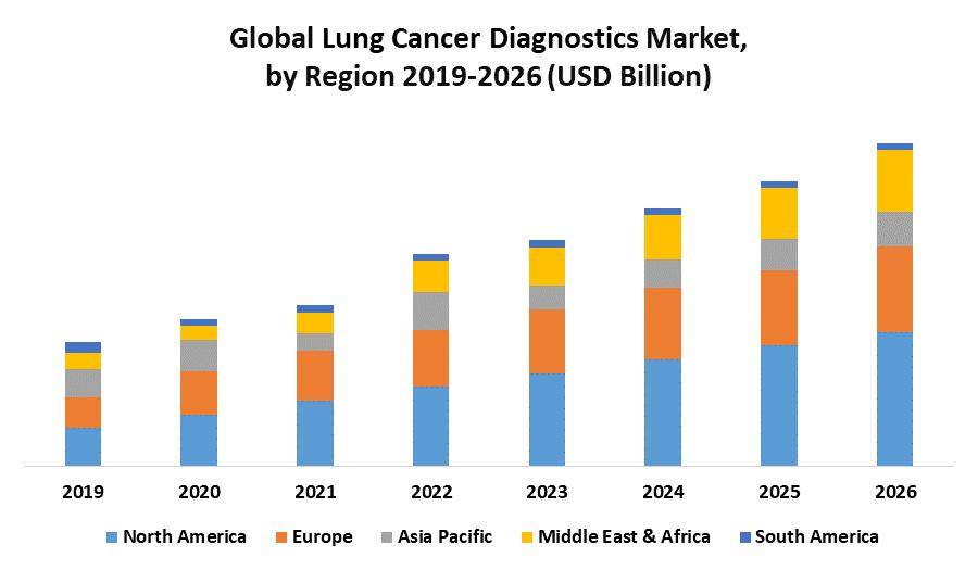 Global Lung Cancer Diagnostics Market