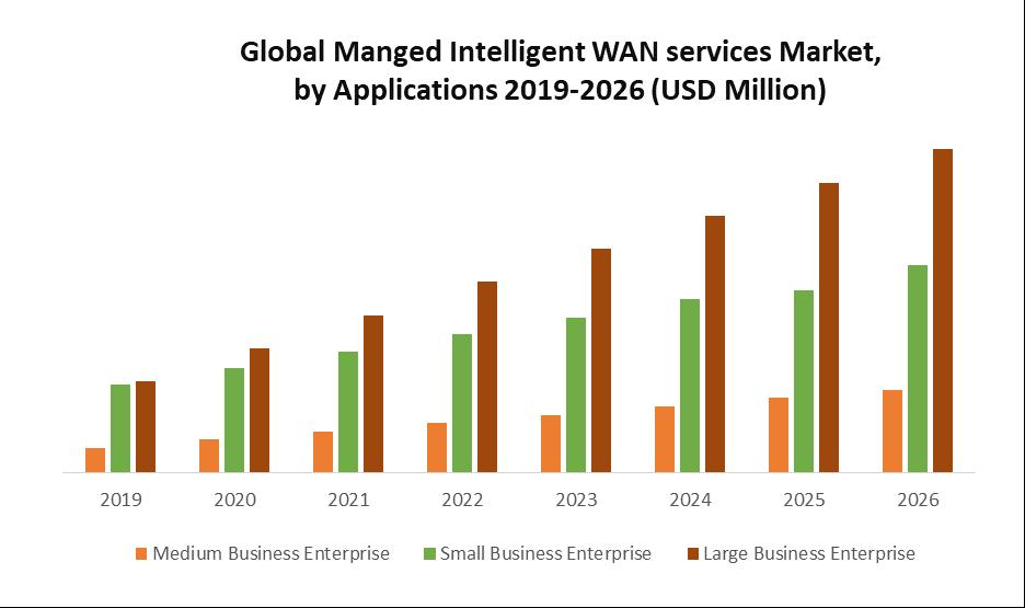 Global Managed Intelligent WAN Services Market 1