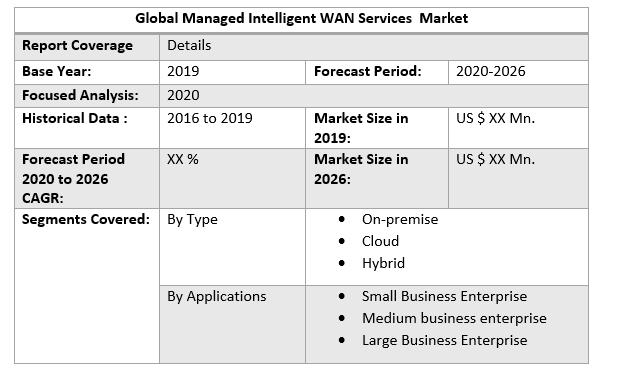 Global Managed Intelligent WAN Services Market 3