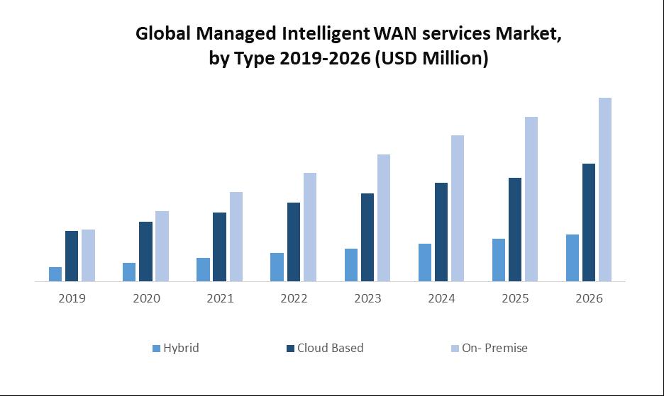 Global Managed Intelligent WAN Services Market