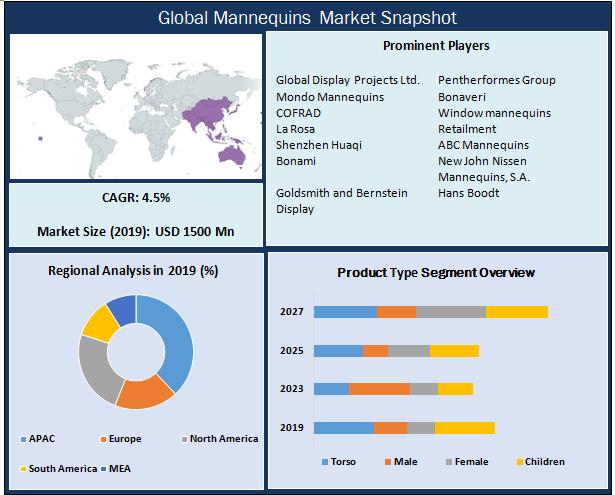 Global Mannequins Market
