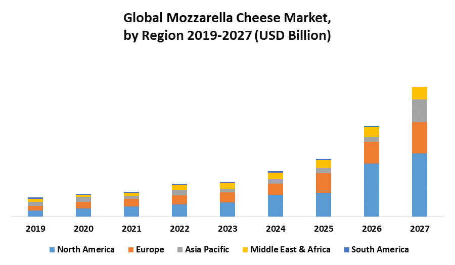 Global Mozzarella Cheese Market