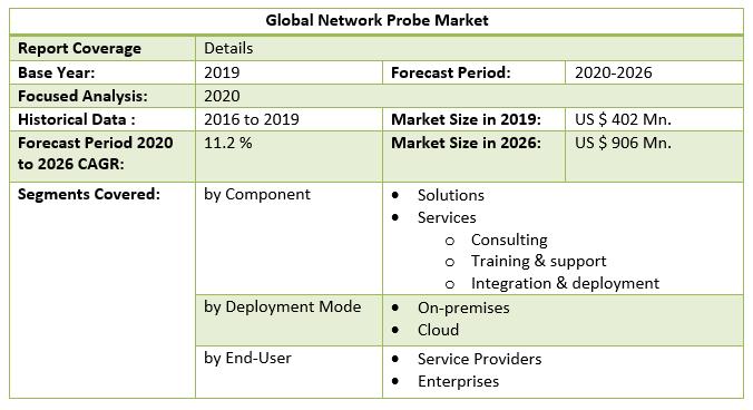 Global Network Probe Market