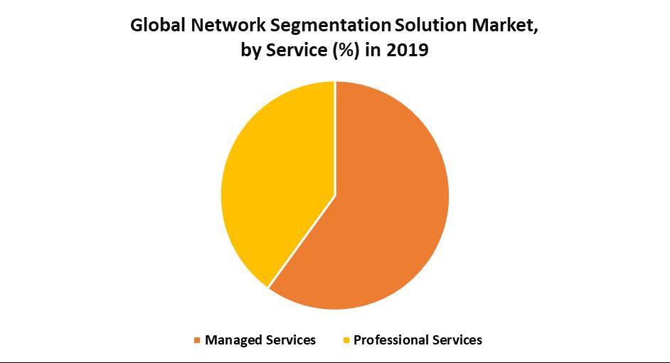 Global Network Segmentation Solution Market 1