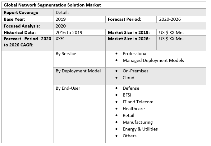 Global Network Segmentation Solution Market 4
