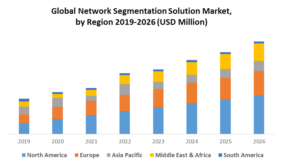 Global Network Segmentation Solution Market