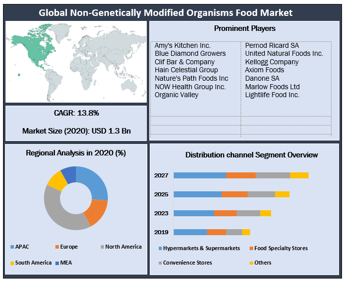 Global Non-Genetically Modified Organisms Food Market