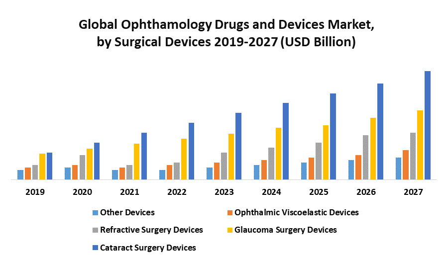 Global Ophthalmology Drugs and Devices Market 1