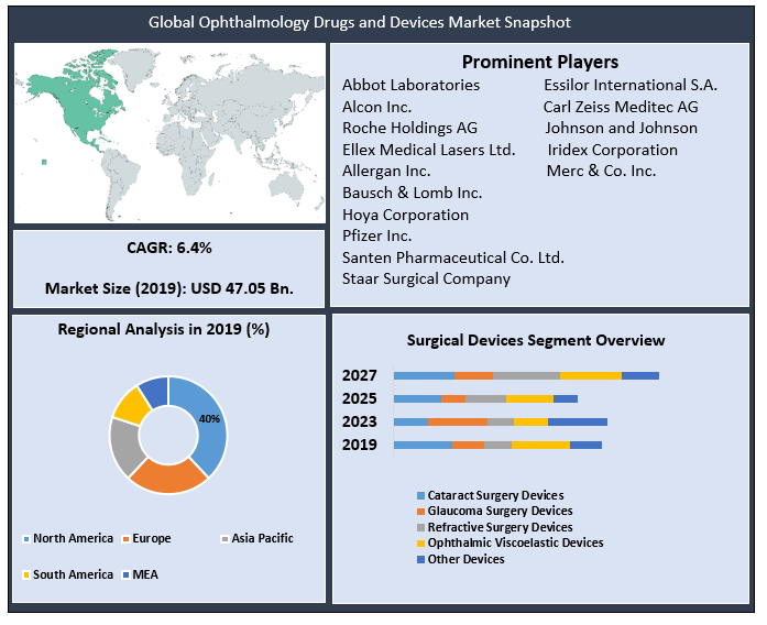 Global Ophthalmology Drugs and Devices Market