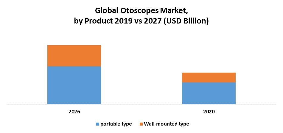 Global Otoscopes Market 2