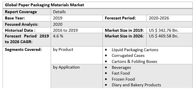 Global Paper Packaging Materials