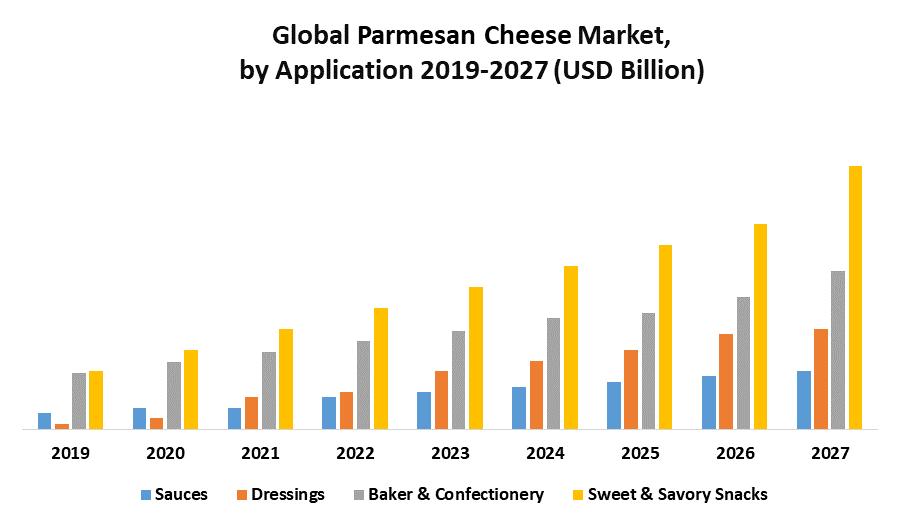 Global Parmesan Cheese Market 1