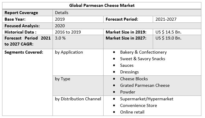 Global Parmesan Cheese Market 3