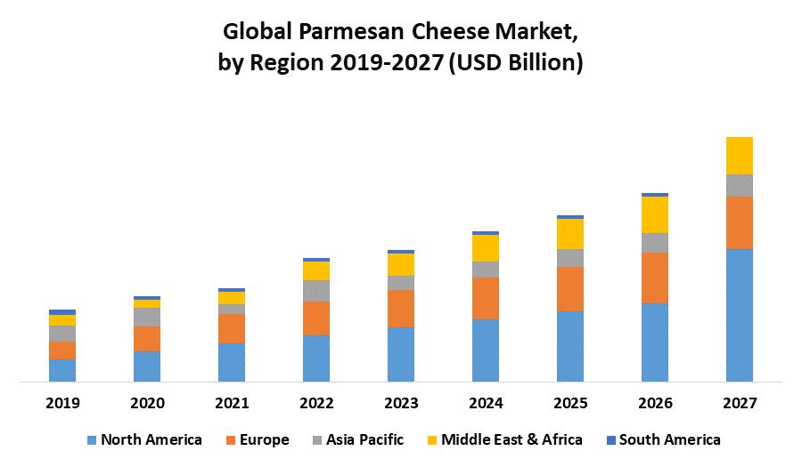 Global Parmesan Cheese Market