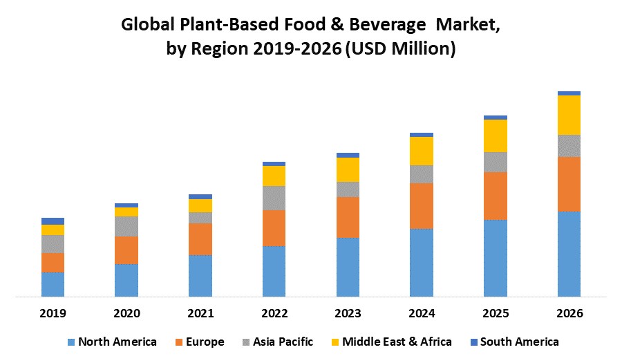 Global Plant-Based Food & Beverage Market