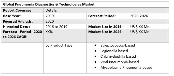 Global Pneumonia Diagnostics & Technologies Market 1