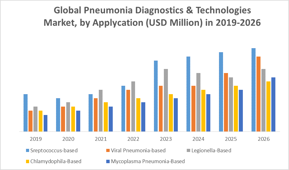 Global Pneumonia Diagnostics & Technologies Market 2