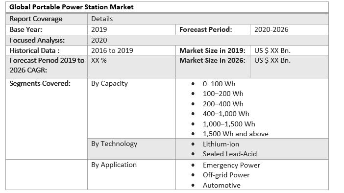 Global Portable Power Station Market 4
