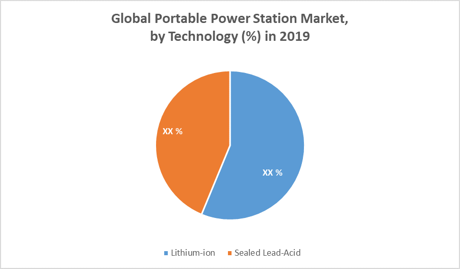Global Portable Power Station Market