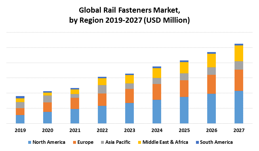 Global Rail Fasteners Market