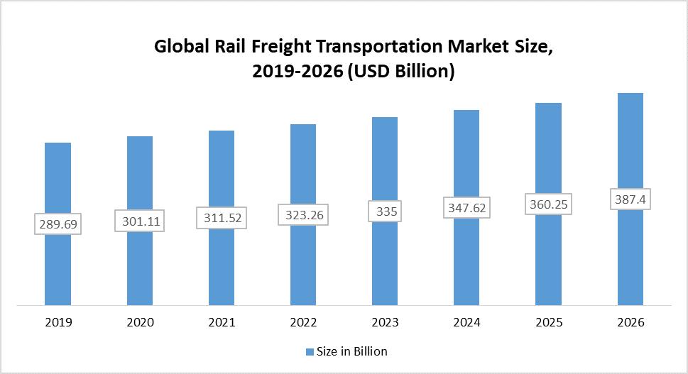 Global Rail Freight Transportation Market