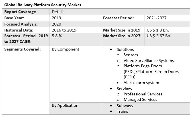 Global Railway Platform Security Market 4