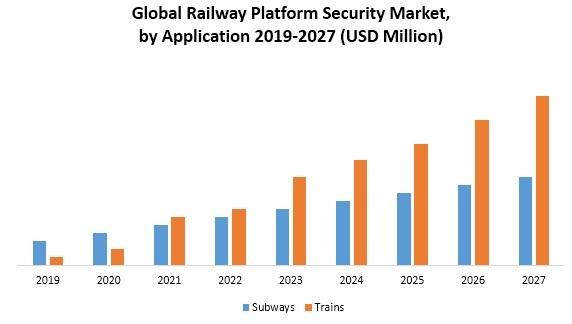Global Railway Platform Security Market