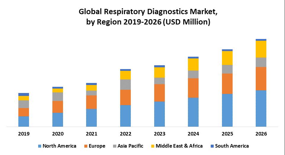 Global Respiratory Diagnostics Market
