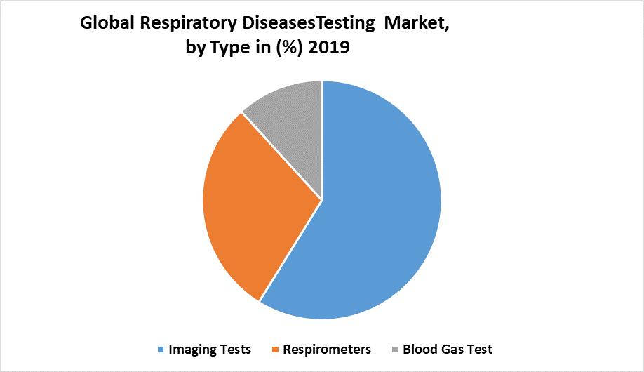 Global Respiratory Disease Testing Market