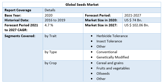 Global Seeds Market