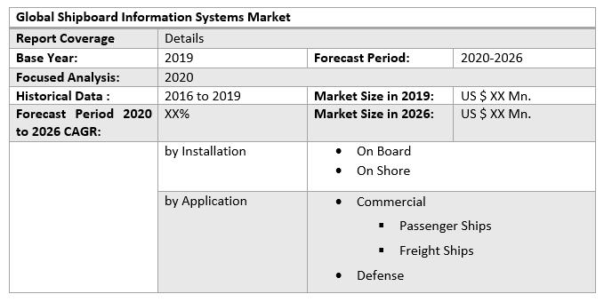 Global Shipboard Information Systems Market