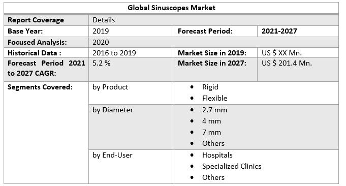 Global Sinuscopes Market 4