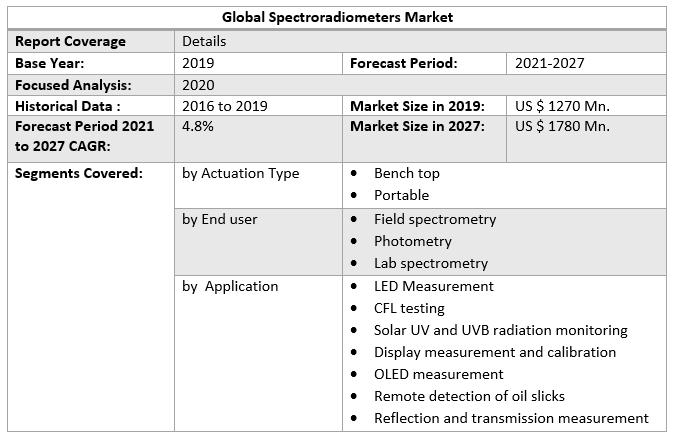Global Spectroradiometers Market 4