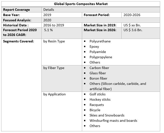 Global Sports Composites Market 2