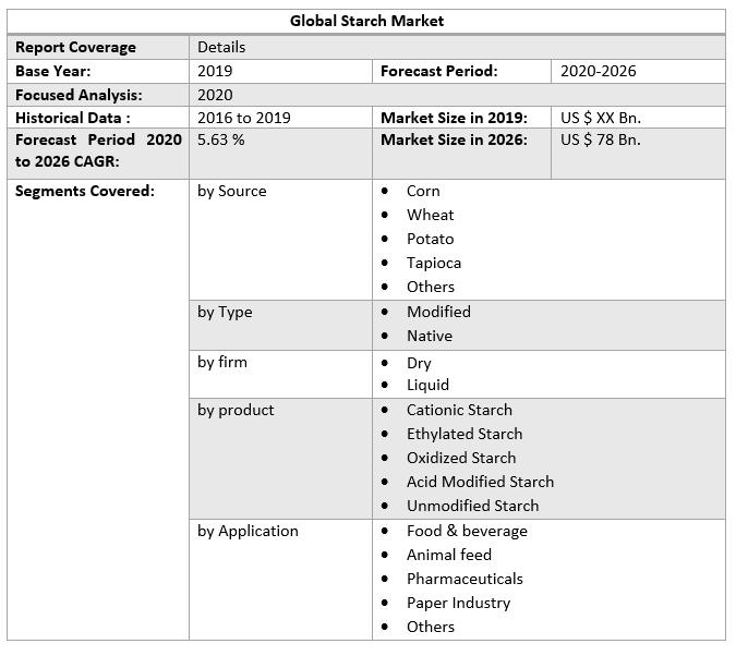 Global Starch Market 6