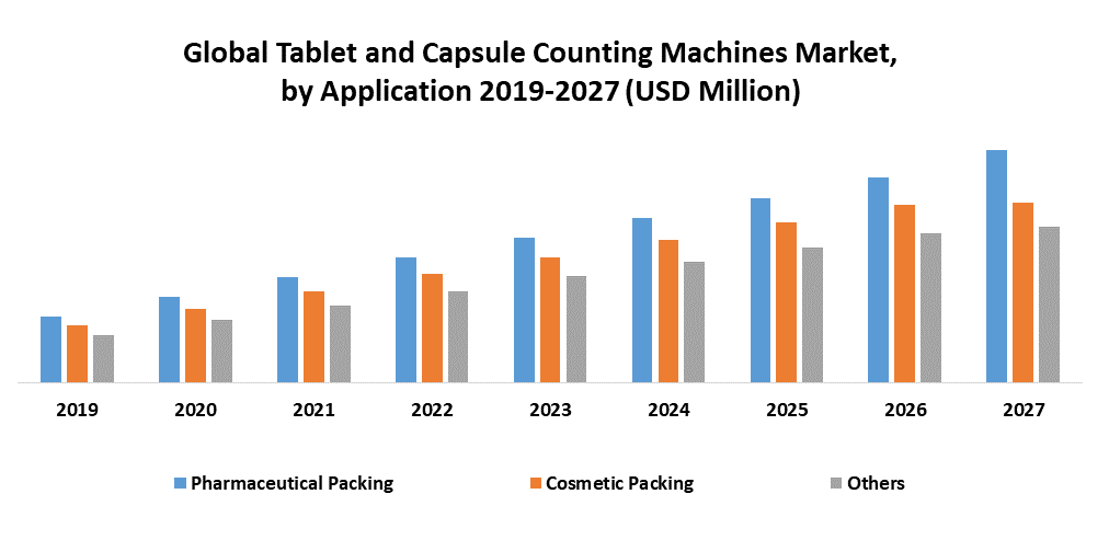 Global Tablet and Capsule Counting Machines Market 1
