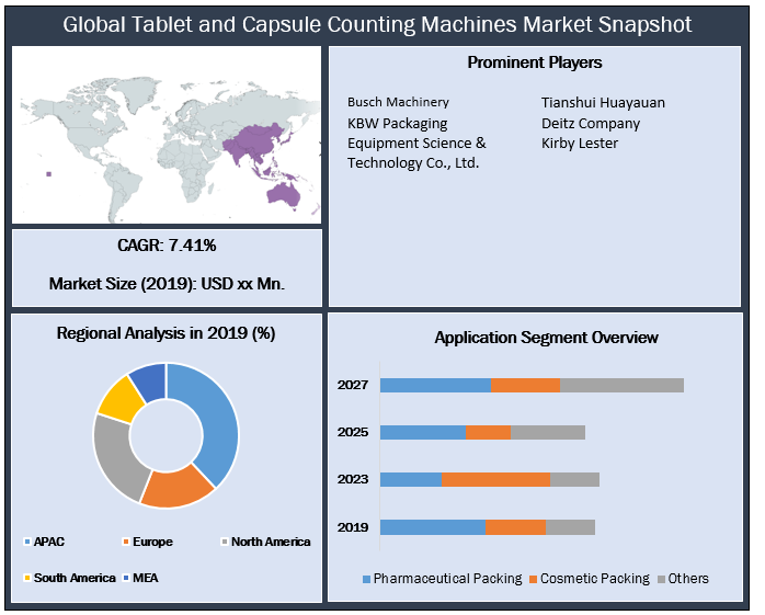 Global Tablet and Capsule Counting Machines Market