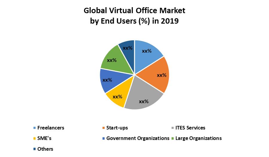 Global Virtual Office Market 1