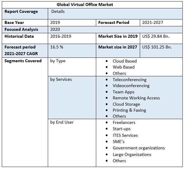 Global Virtual Office Market 3