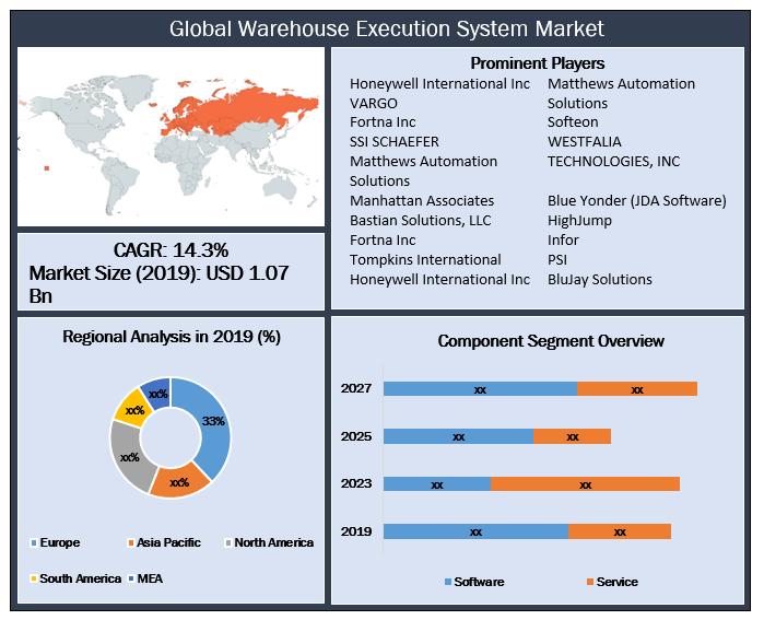Global Warehouse Execution System Market