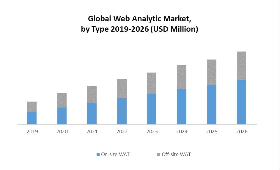 Global Web Analytic Tools Market