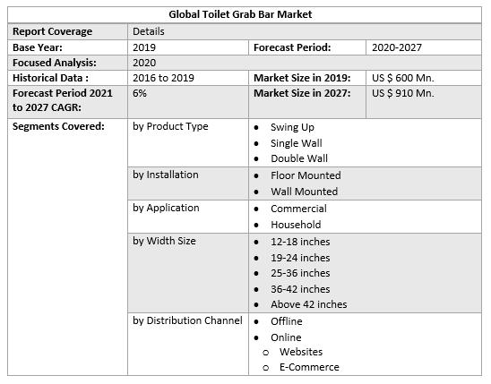 Global Toilet Grab Bar Market