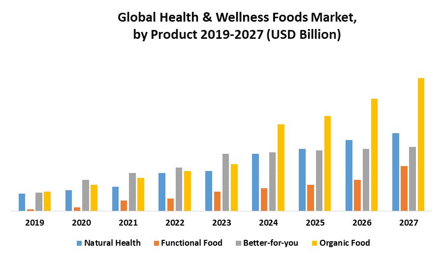 Global Health & Wellness Foods Market