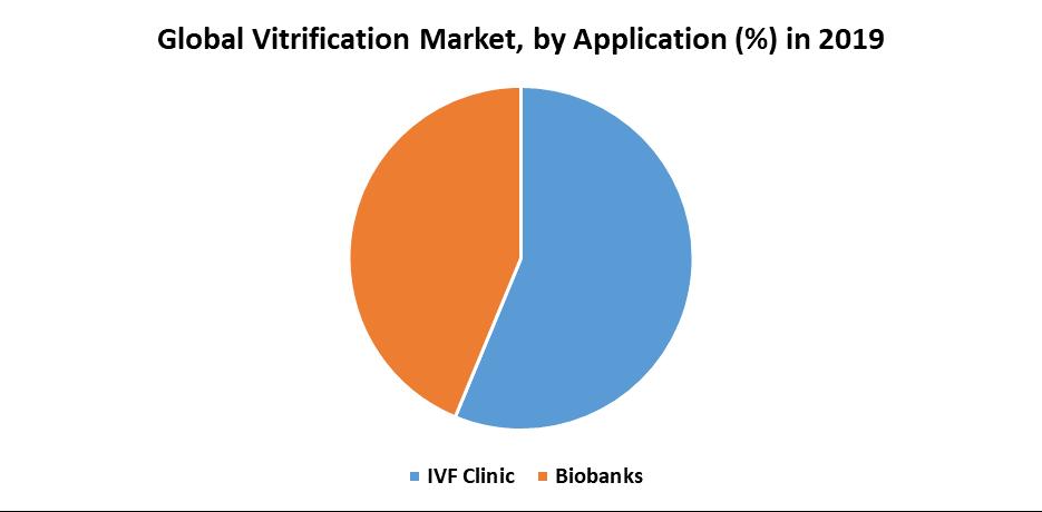 Global Vitrification Market