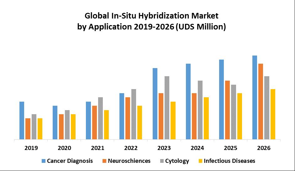 Global In Situ Hybridization (ISH) Market