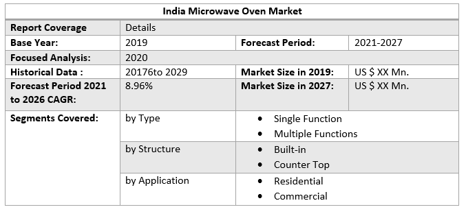 India Microwave Oven Market 1