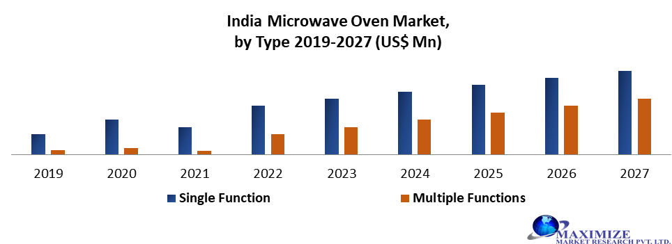 India Microwave Oven Market