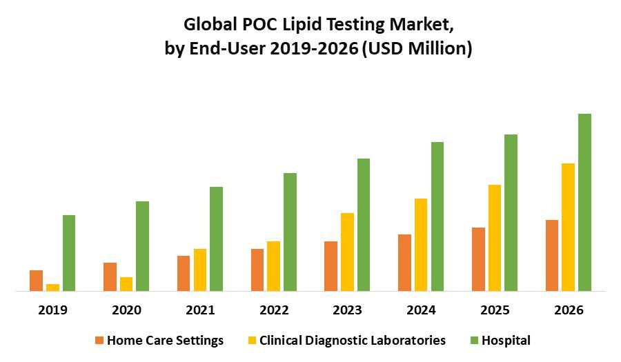 Global POC Lipid Testing Market