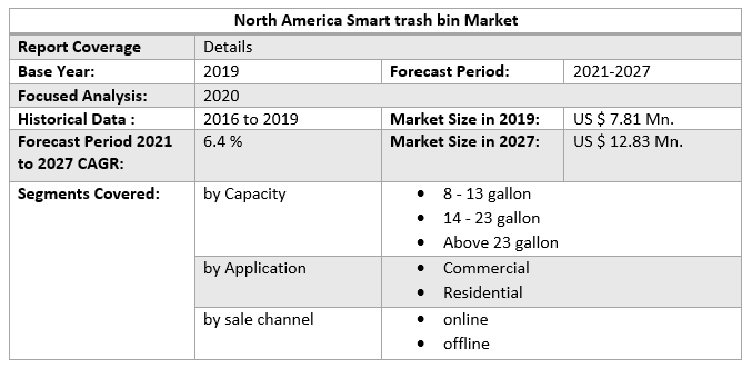 North America Smart trash bin Market