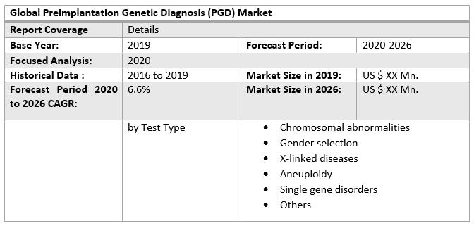 Global Preimplantation Genetic Diagnosis (PGD) Market
